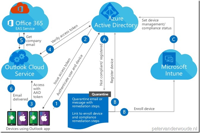 Mfa additionally Deployment likewise Exchange Online Identity Models Authentication Demystified Part furthermore Aad Auth Diagram moreover Diagram. on office 365 adfs authentication diagram