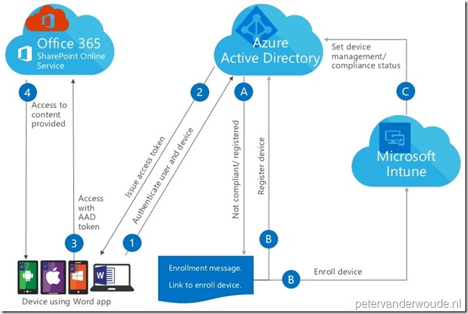 The Conditional Access Flow Of The Other Office Apps  U2013 More Than Just Configmgr